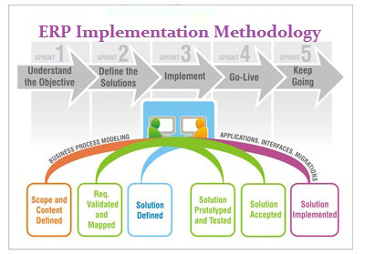 erp implementation strategies